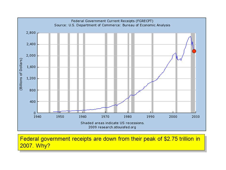 Federal government receipts are down from their peak of $2.75 trillion in Why