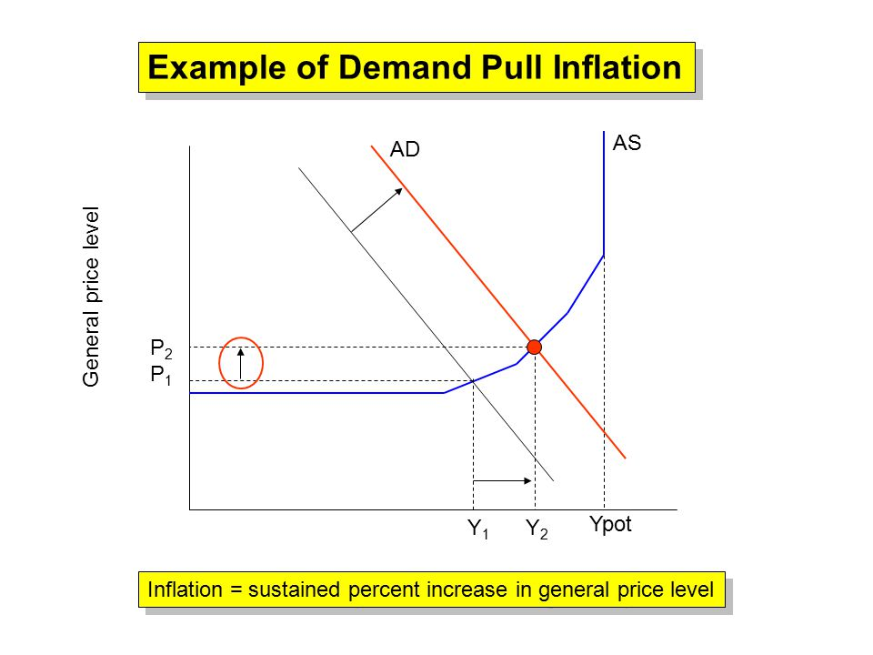 Ypot AS AD General price level Example of Demand Pull Inflation Y 1 Y 2 P2P1P2P1 Inflation = sustained percent increase in general price level
