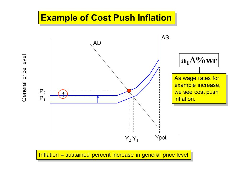 Ypot AS AD General price level Example of Cost Push Inflation Y 2 Y 1 P2P1P2P1 Inflation = sustained percent increase in general price level As wage rates for example increase, we see cost push inflation.