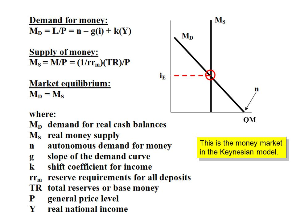 QM This is the money market in the Keynesian model.
