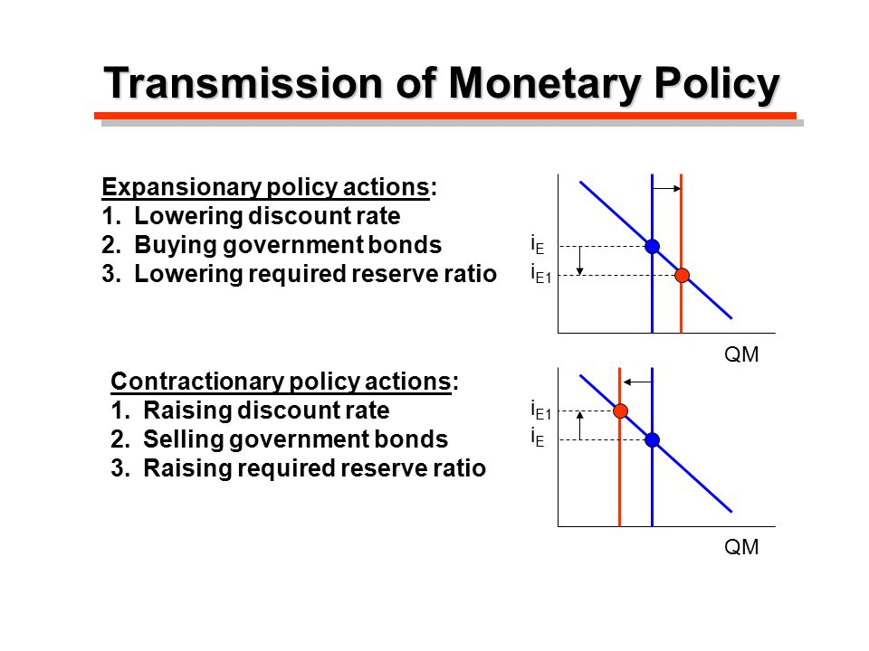 Transmission of Monetary Policy Expansionary policy actions: 1.Lowering discount rate 2.Buying government bonds 3.Lowering required reserve ratio Contractionary policy actions: 1.Raising discount rate 2.Selling government bonds 3.Raising required reserve ratio iEiE QM i E1 iEiE QM i E1