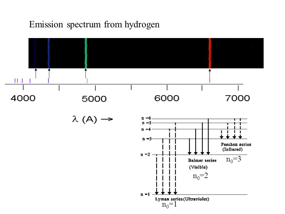 Emission spectrum from hydrogen n 0 =1 n 0 =2 n 0 =3