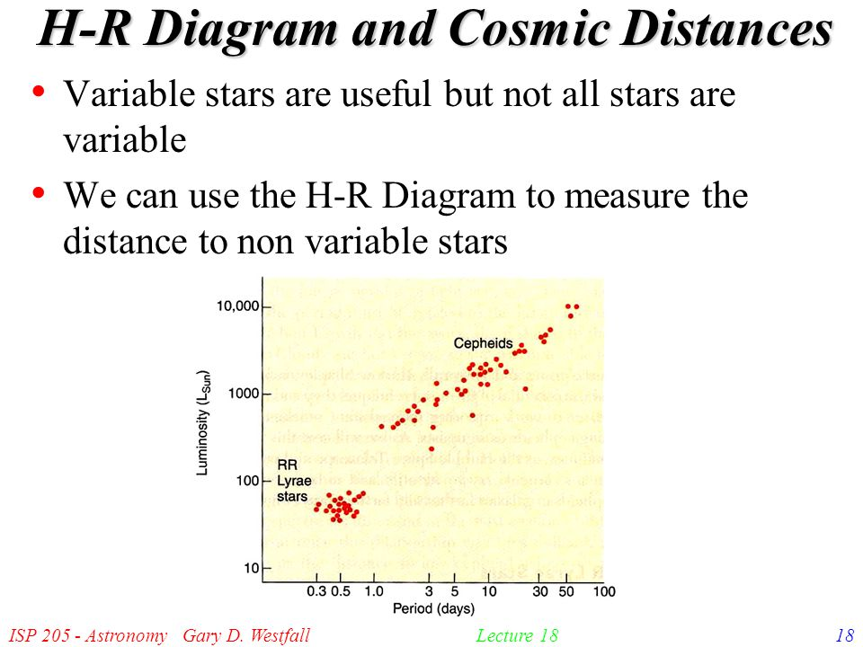 Isp astronomy gary d westfall1lecture 18 the h r diagram in 1913 18 isp 205 astronomy gary d westfall18lecture 18 h r diagram and cosmic distances ccuart Images