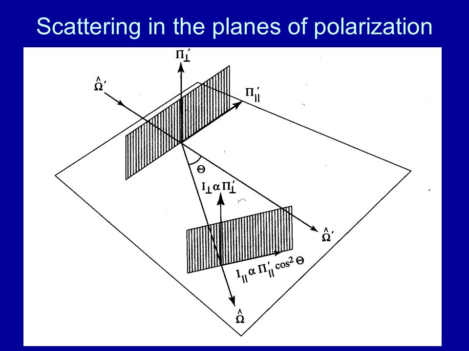 Scattering in the planes of polarization