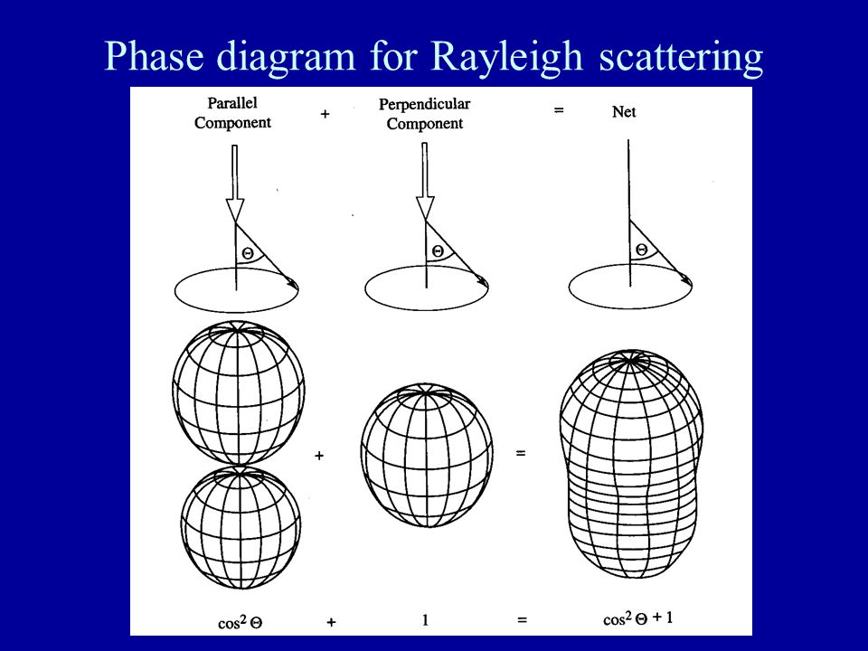 Phase diagram for Rayleigh scattering