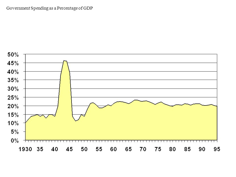 Investment as a Percentage of GDP
