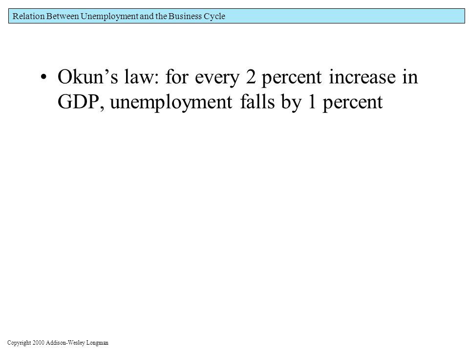 Figure 2-6 The U.S. Ratio of Actual to Natural Real GDP (Y/Y N ) and the Unemployment Rate,
