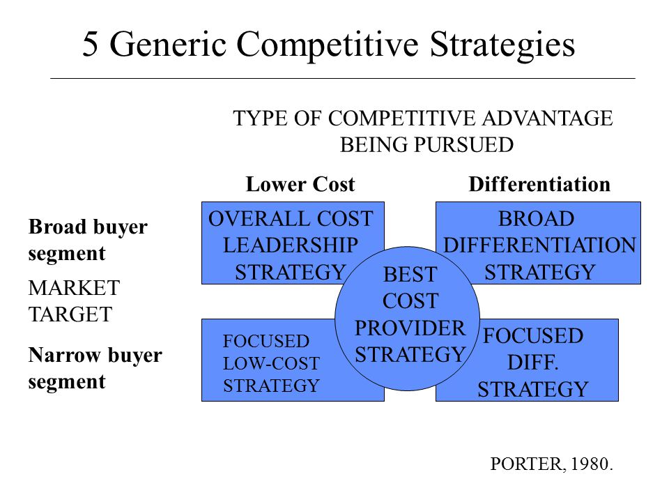 when pursuing a cost leadership strategy
