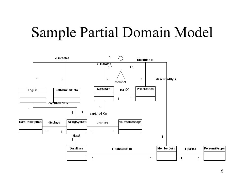 1 lecture 2 elaboration tasks and domain modeling ppt download 6 6 sample partial domain model ccuart Images