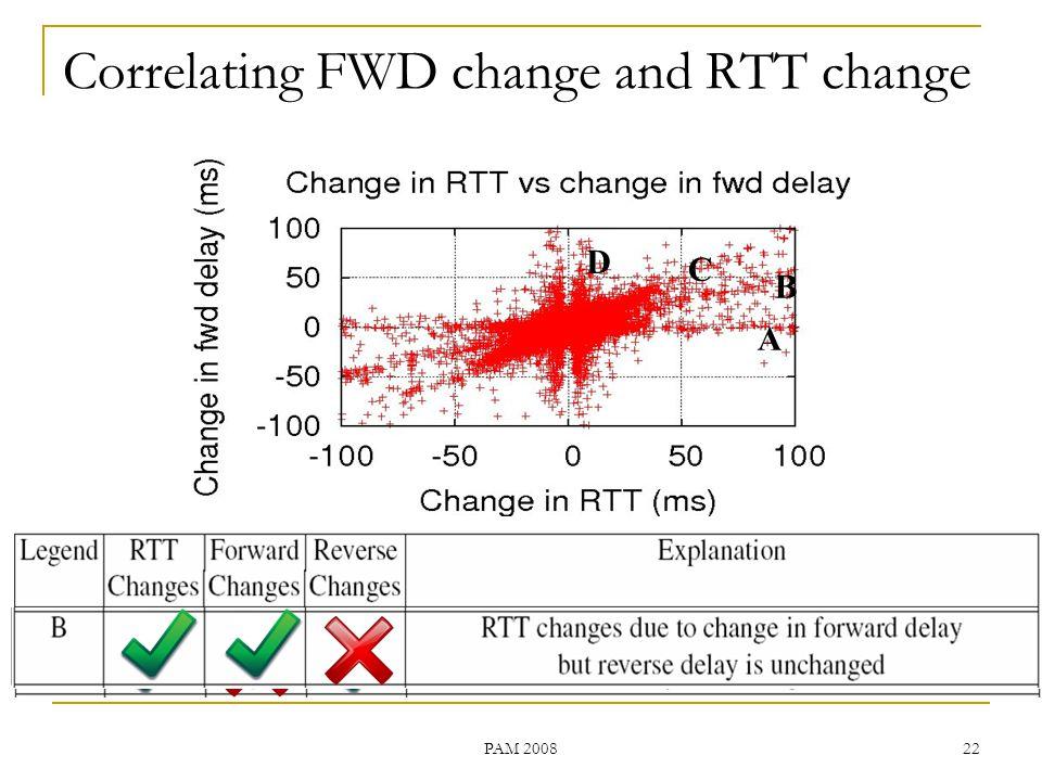 PAM A Measurement Study of Internet Delay Asymmetry Abhinav