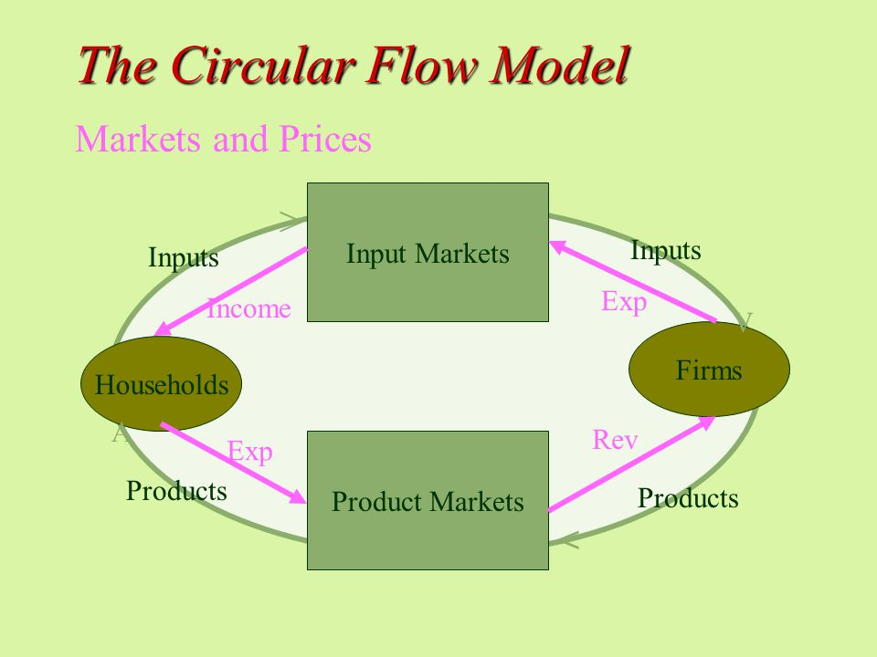 The Circular Flow Model Input Markets Product Markets Households Firms Inputs Products Markets and Prices > V < A Income Rev Exp