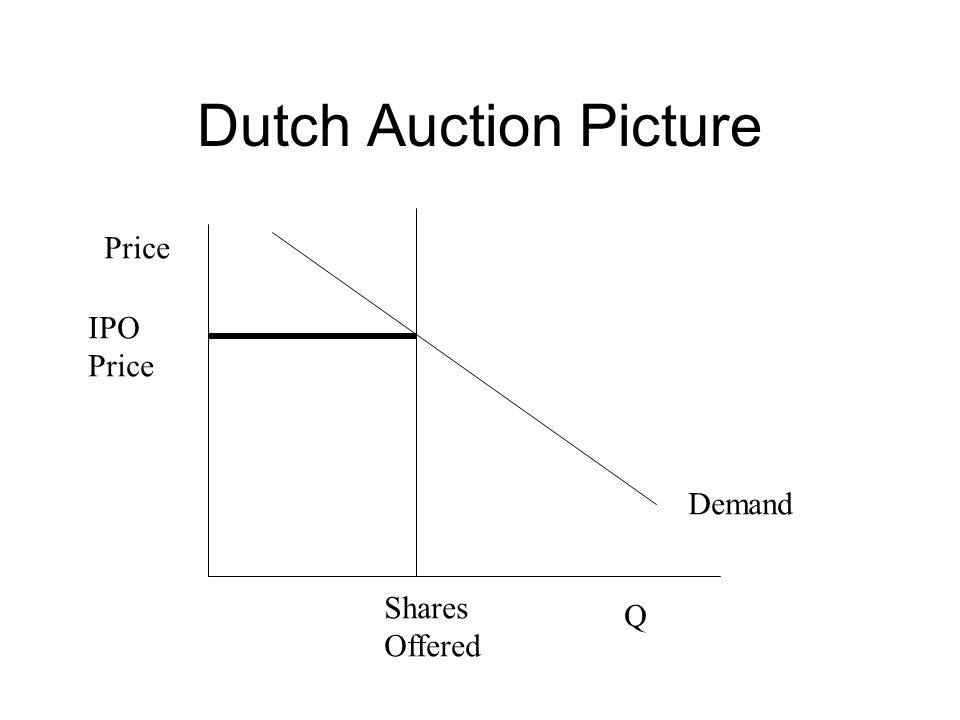 Dutch Auction Picture Q Price Demand IPO Price Shares Offered