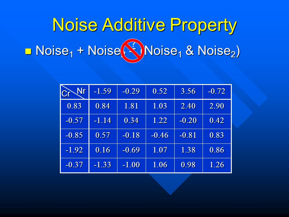 Measurement of Inherent Noise in EDA Tools Andrew B  Kahng