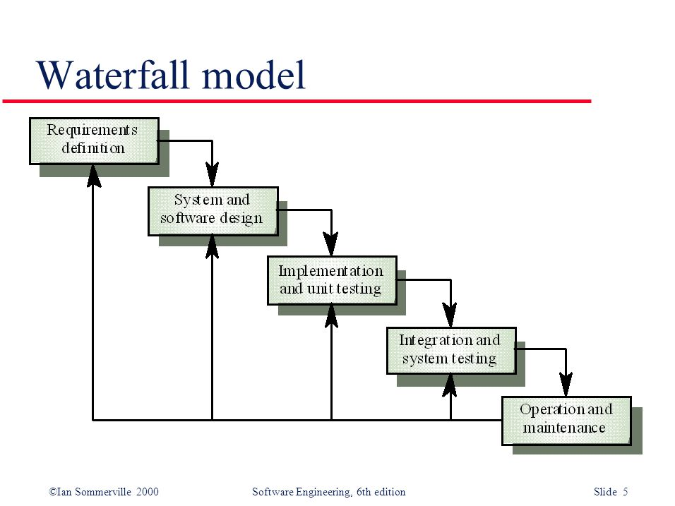 Ian sommerville 2000 software engineering 6th edition slide 1 5 ian sommerville 2000 software engineering 6th edition slide 5 waterfall model ccuart Images