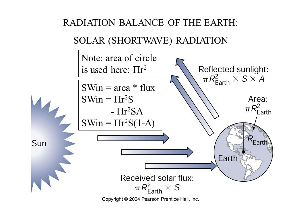 RADIATION BALANCE OF THE EARTH: SOLAR (SHORTWAVE) RADIATION Note: area of circle is used here:  r 2 SWin = area * flux SWin =  r 2 S -  r 2 SA SWin =  r 2 S(1-A)