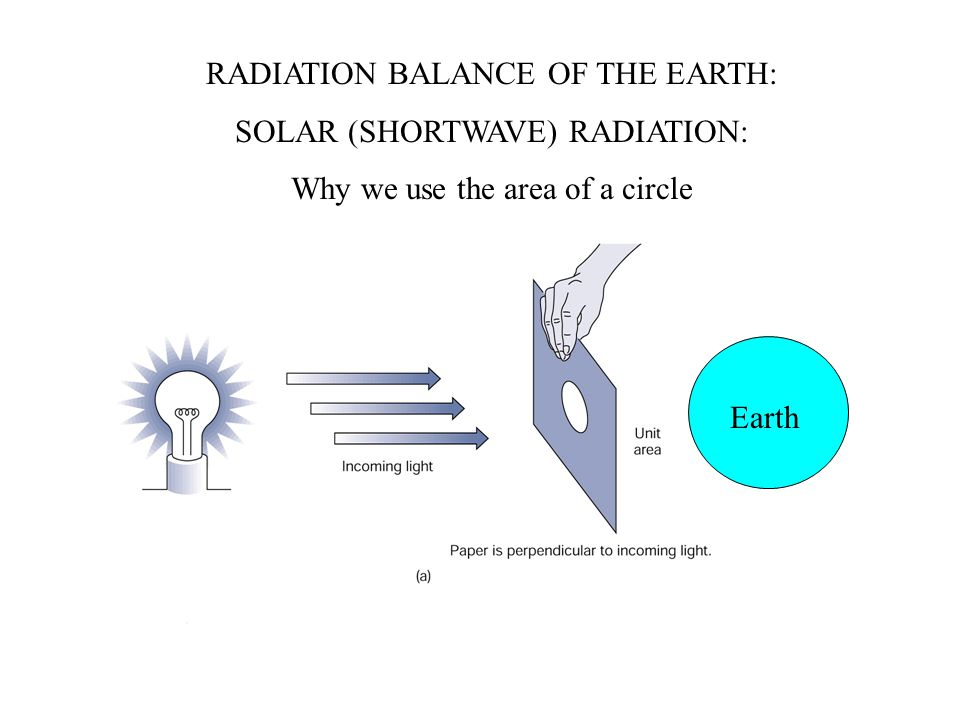 RADIATION BALANCE OF THE EARTH: SOLAR (SHORTWAVE) RADIATION: Why we use the area of a circle Earth