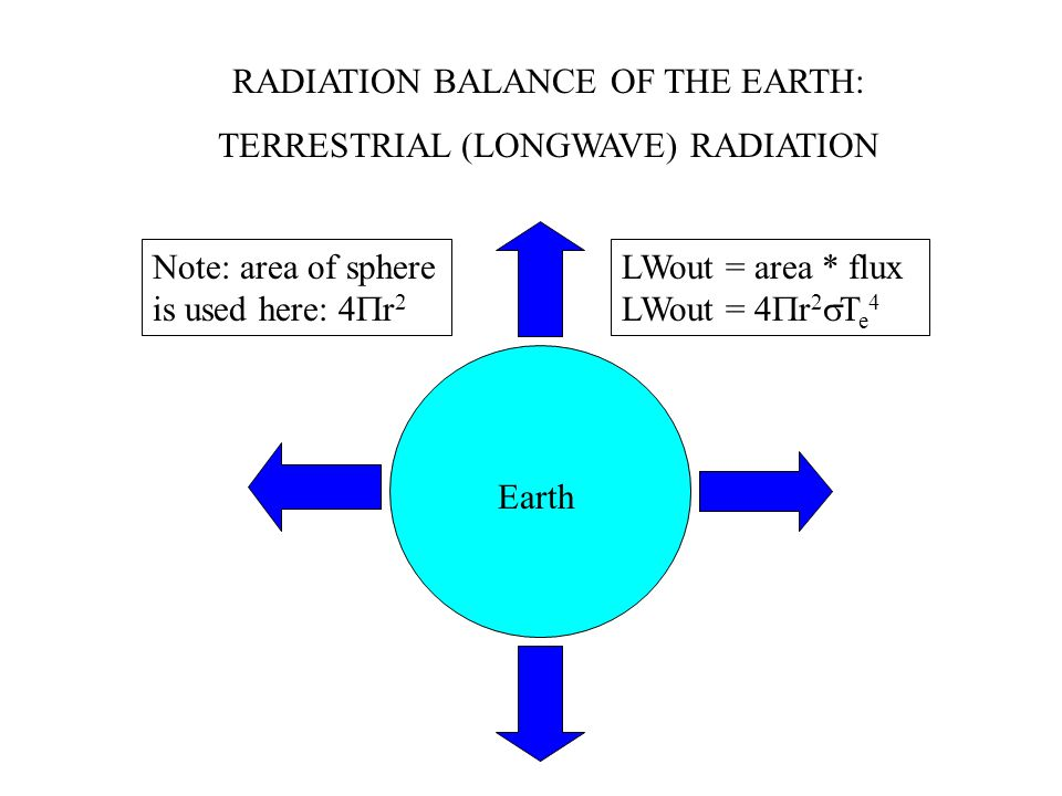 RADIATION BALANCE OF THE EARTH: TERRESTRIAL (LONGWAVE) RADIATION Earth Note: area of sphere is used here: 4  r 2 LWout = area * flux LWout = 4  r 2  T e 4