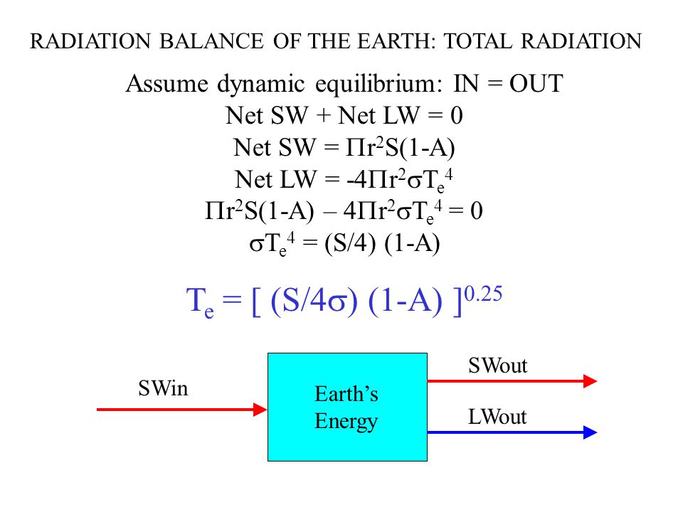 RADIATION BALANCE OF THE EARTH: TOTAL RADIATION Assume dynamic equilibrium: IN = OUT Net SW + Net LW = 0 Net SW =  r 2 S(1-A) Net LW = -4  r 2  T e 4  r 2 S(1-A) – 4  r 2  T e 4 = 0  T e 4 = (S/4) (1-A) T e = [ (S/4  ) (1-A) ] 0.25 Earth's Energy SWin SWout LWout