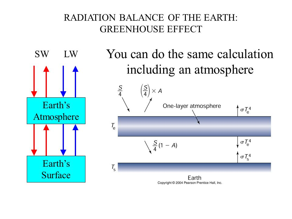 RADIATION BALANCE OF THE EARTH: GREENHOUSE EFFECT Earth's Surface Earth's Atmosphere SWLW You can do the same calculation including an atmosphere
