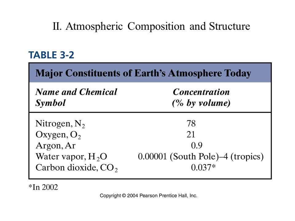 II. Atmospheric Composition and Structure