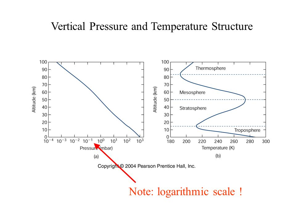 Vertical Pressure and Temperature Structure Note: logarithmic scale !