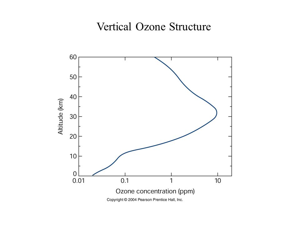 Vertical Ozone Structure