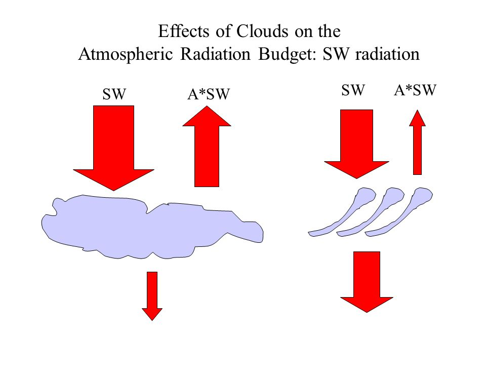 Effects of Clouds on the Atmospheric Radiation Budget: SW radiation SWA*SW SWA*SW