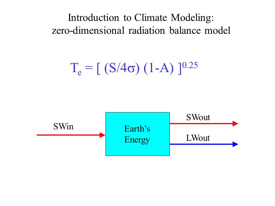 T e = [ (S/4  ) (1-A) ] 0.25 Earth's Energy SWin SWout LWout Introduction to Climate Modeling: zero-dimensional radiation balance model