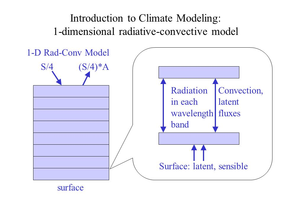 Introduction to Climate Modeling: 1-dimensional radiative-convective model 1-D Rad-Conv Model surface S/4(S/4)*A Radiation in each wavelength band Convection, latent fluxes Surface: latent, sensible