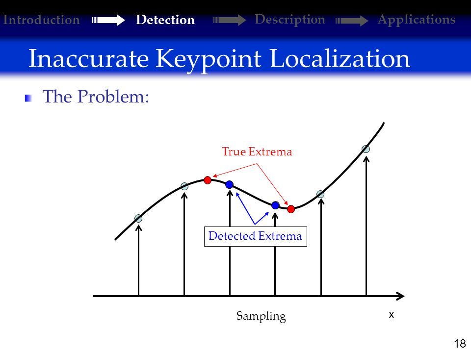 18 Inaccurate Keypoint Localization Introduction Detection DescriptionApplications x Sampling Detected Extrema True Extrema The Problem: