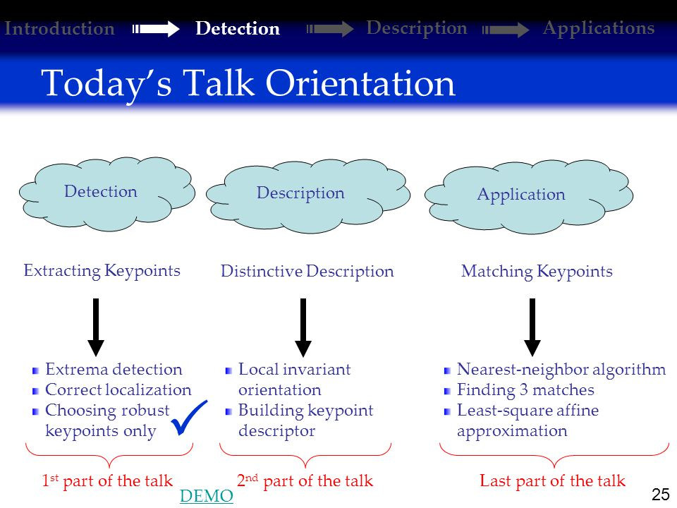 25 Today's Talk Orientation Extracting Keypoints Distinctive DescriptionMatching Keypoints Extrema detection Correct localization Choosing robust keypoints only Local invariant orientation Building keypoint descriptor Nearest-neighbor algorithm Finding 3 matches Least-square affine approximation Detection Description Application 1 st part of the talk2 nd part of the talkLast part of the talk  Introduction Detection DescriptionApplications DEMO