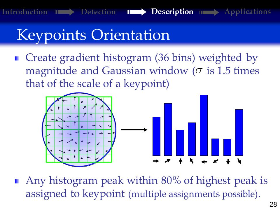 28 Keypoints Orientation Introduction Detection DescriptionApplications Create gradient histogram (36 bins) weighted by magnitude and Gaussian window ( is 1.5 times that of the scale of a keypoint) Any histogram peak within 80% of highest peak is assigned to keypoint (multiple assignments possible).