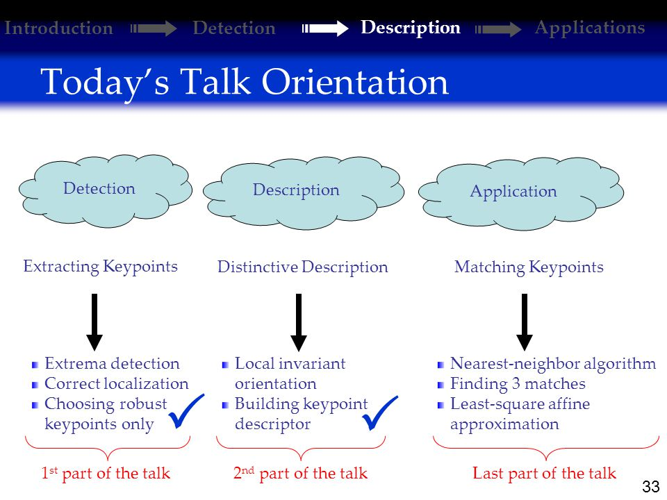33 Today's Talk Orientation Extracting Keypoints Distinctive Description Matching Keypoints Extrema detection Correct localization Choosing robust keypoints only Local invariant orientation Building keypoint descriptor Nearest-neighbor algorithm Finding 3 matches Least-square affine approximation Detection Description Application 1 st part of the talk2 nd part of the talkLast part of the talk   Introduction Detection DescriptionApplications