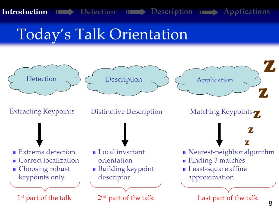 8 Today's Talk Orientation Extracting Keypoints Distinctive DescriptionMatching Keypoints Extrema detection Correct localization Choosing robust keypoints only Local invariant orientation Building keypoint descriptor Nearest-neighbor algorithm Finding 3 matches Least-square affine approximation Detection Description Application 1 st part of the talk2 nd part of the talkLast part of the talk Z Introduction Detection DescriptionApplications