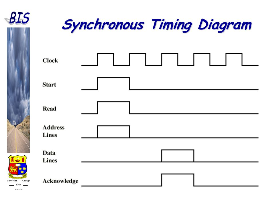 University College Cork IRELAND Synchronous Timing Diagram