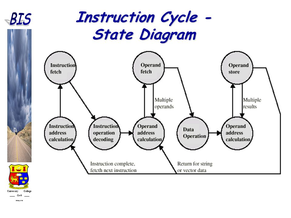 University College Cork IRELAND Instruction Cycle - State Diagram