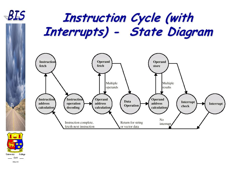 University College Cork IRELAND Instruction Cycle (with Interrupts) - State Diagram