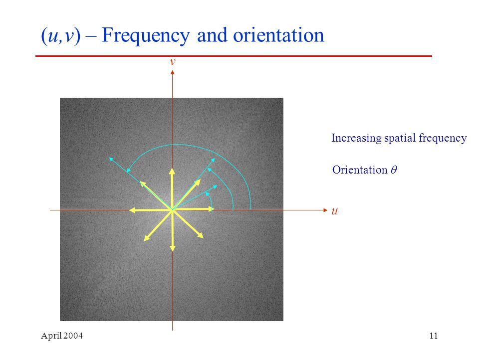April (u,v) – Frequency and orientation u v Increasing spatial frequency Orientation 