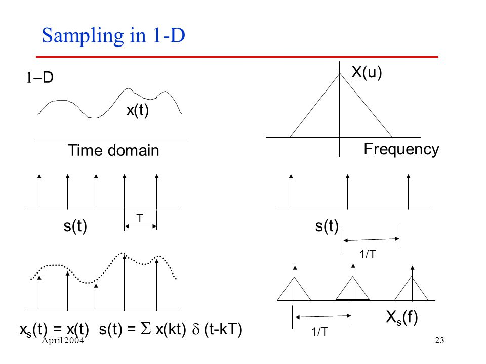 April Sampling in 1-D  D x(t) Time domain X(u) Frequency T s(t) x s (t) = x(t) s(t) =   x(kt)  (t-kT) s(t) 1/T X s (f)