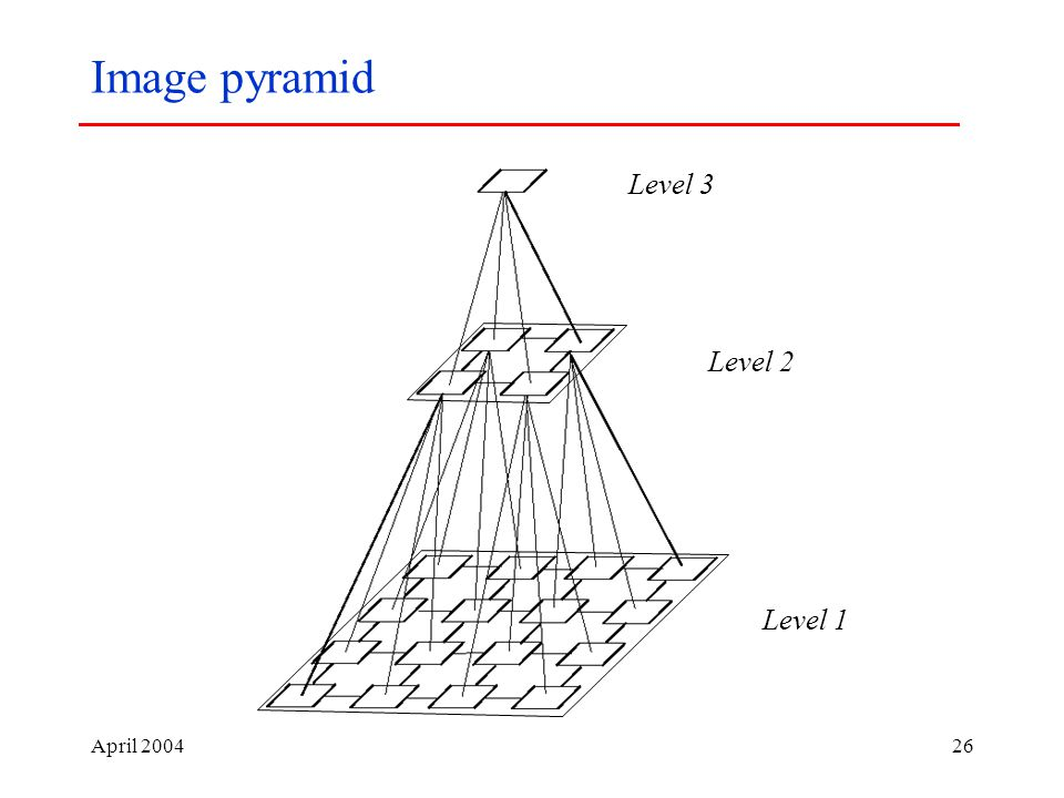 April Image pyramid Level 1 Level 2 Level 3