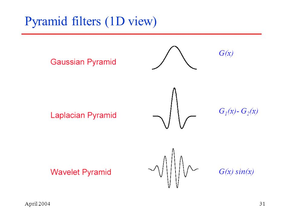 April Pyramid filters (1D view) G(x) G 1 (x)- G 2 (x) G(x) sin(x)