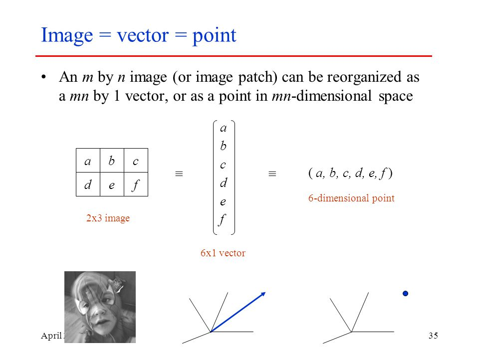 April Image = vector = point An m by n image (or image patch) can be reorganized as a mn by 1 vector, or as a point in mn-dimensional space ab de c f abcdefabcdef ( a, b, c, d, e, f ) 2x3 image 6x1 vector 6-dimensional point 