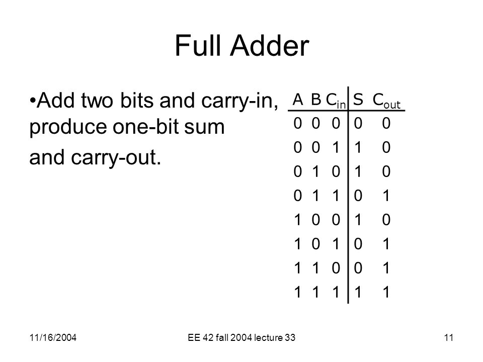 11/16/2004EE 42 fall 2004 lecture 3311 Full Adder Add two bits and carry-in, produce one-bit sum and carry-out.