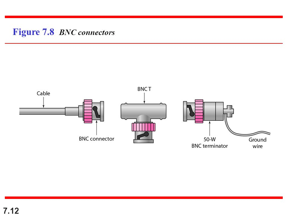 7.12 Figure 7.8 BNC connectors