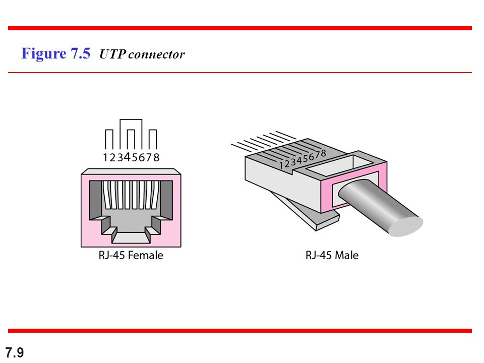7.9 Figure 7.5 UTP connector
