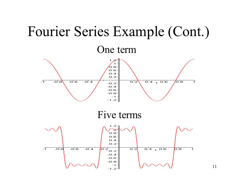 Lecture 411 Fourier Series Example (Cont.) One term Five terms