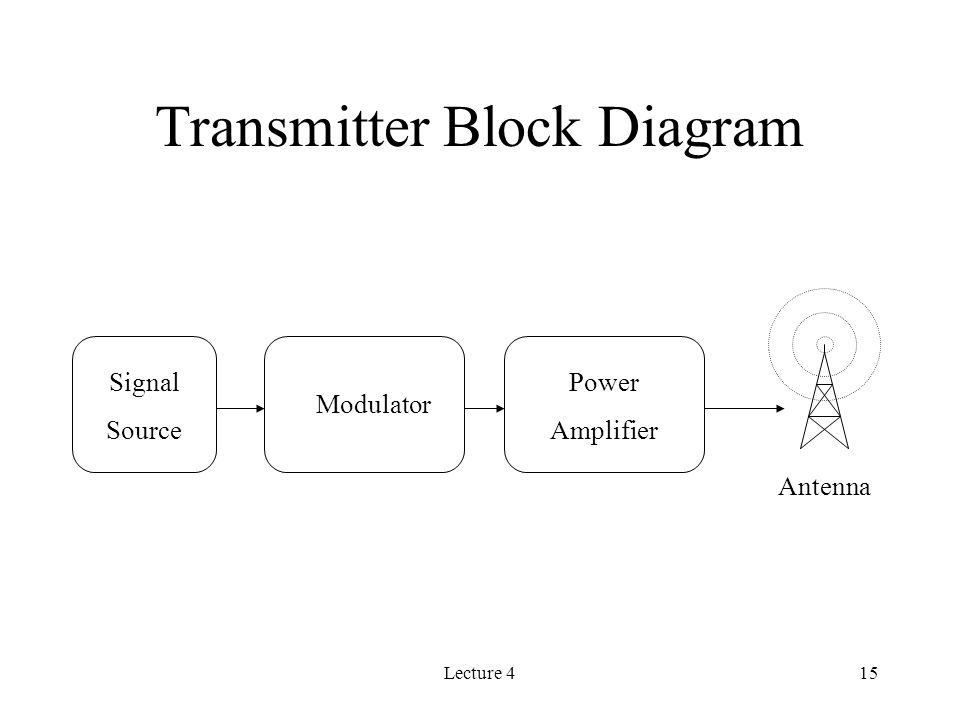 Lecture 415 Transmitter Block Diagram Signal Source Modulator Power Amplifier Antenna