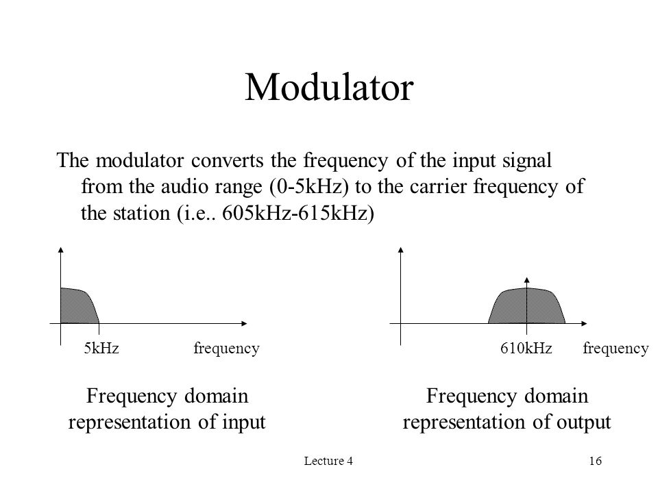 Lecture 416 Modulator The modulator converts the frequency of the input signal from the audio range (0-5kHz) to the carrier frequency of the station (i.e..