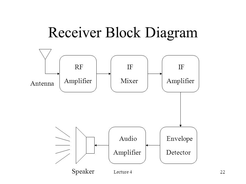 Lecture 422 Receiver Block Diagram RF Amplifier IF Mixer IF Amplifier Envelope Detector Audio Amplifier Antenna Speaker