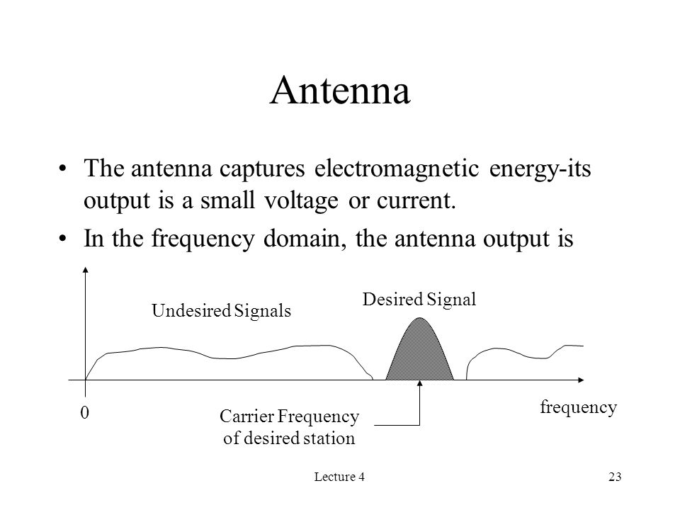 Lecture 423 Antenna The antenna captures electromagnetic energy-its output is a small voltage or current.